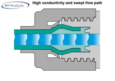 Presentatie-slide17-High-conductivity-and-swept-flow-path